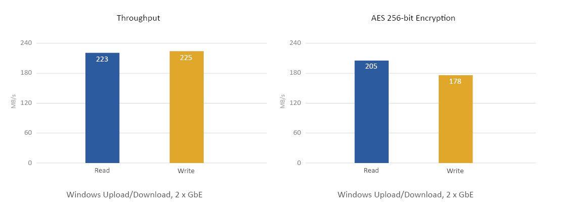 Quad-core 64-bit Intel® Celeron® CPU pentru performanțe excepționale